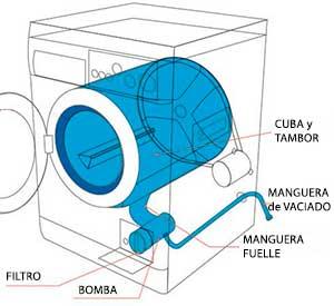 sistema desague lavadora